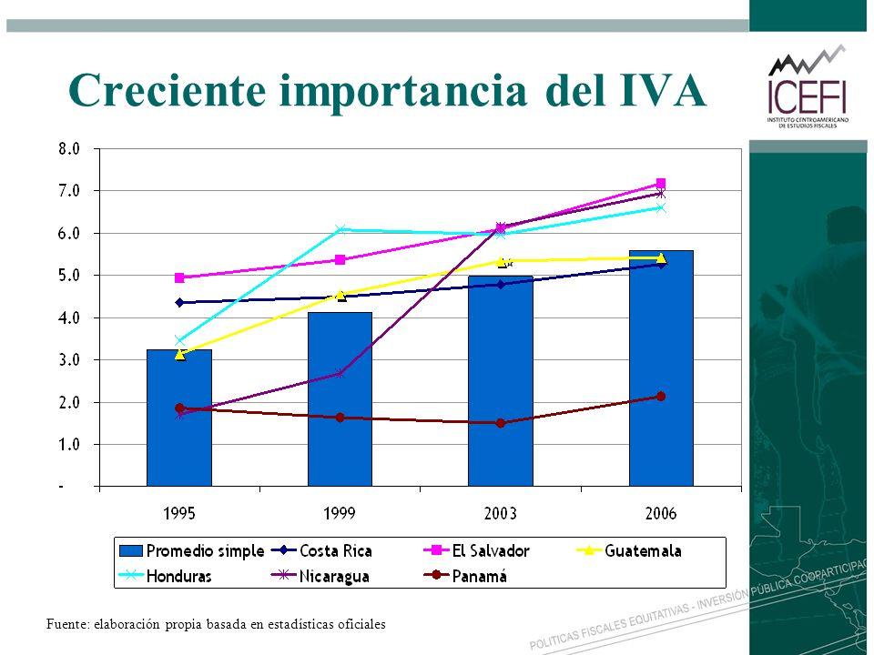 Creciente importancia del IVA Fuente: elaboración propia basada en estadísticas oficiales