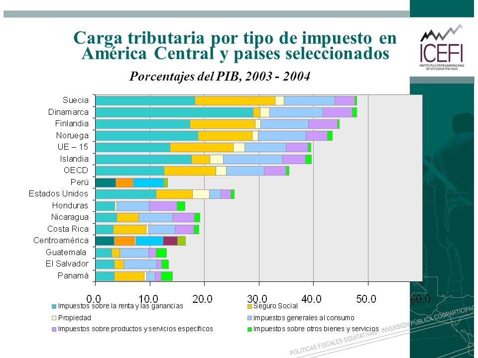 Carga tributaria por tipo de impuesto en América Central y países seleccionados Porcentajes del PIB, 2003 - 2004