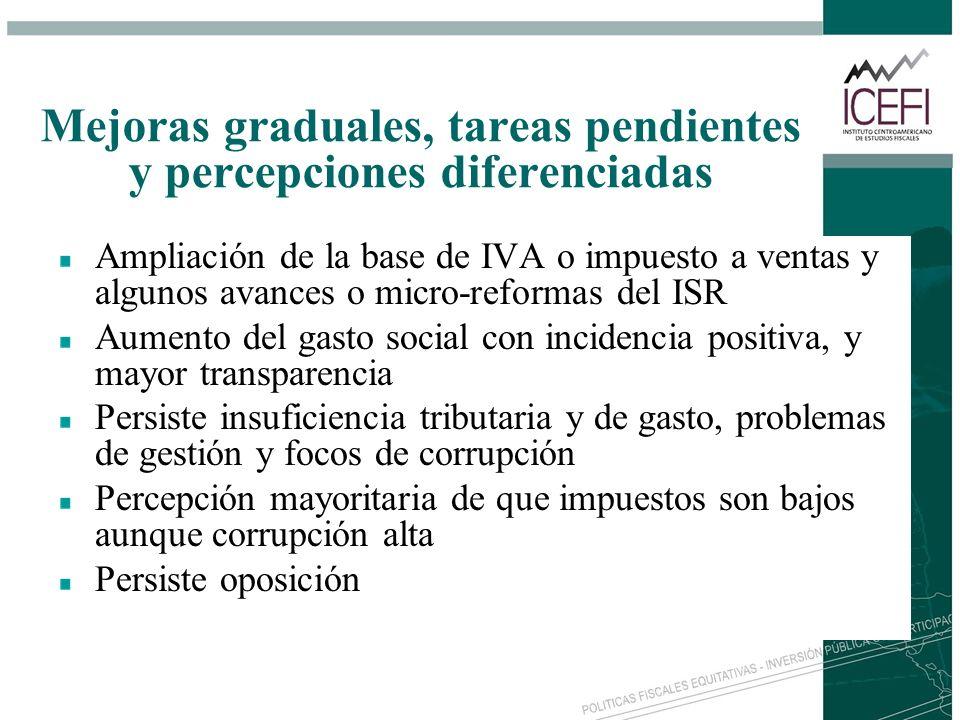 Ampliación de la base de IVA o impuesto a ventas y algunos avances o micro-reformas del ISR Aumento del gasto social con incidencia positiva, y mayor