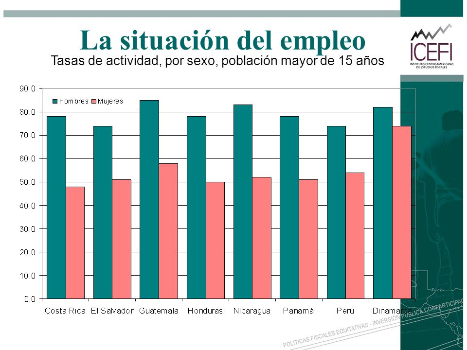 La situación del empleo Tasas de actividad, por sexo, población mayor de 15 años