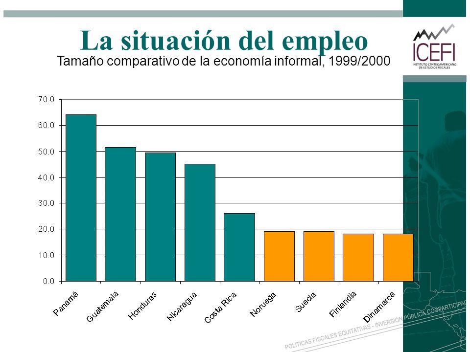 La situación del empleo Tamaño comparativo de la economía informal, 1999/2000