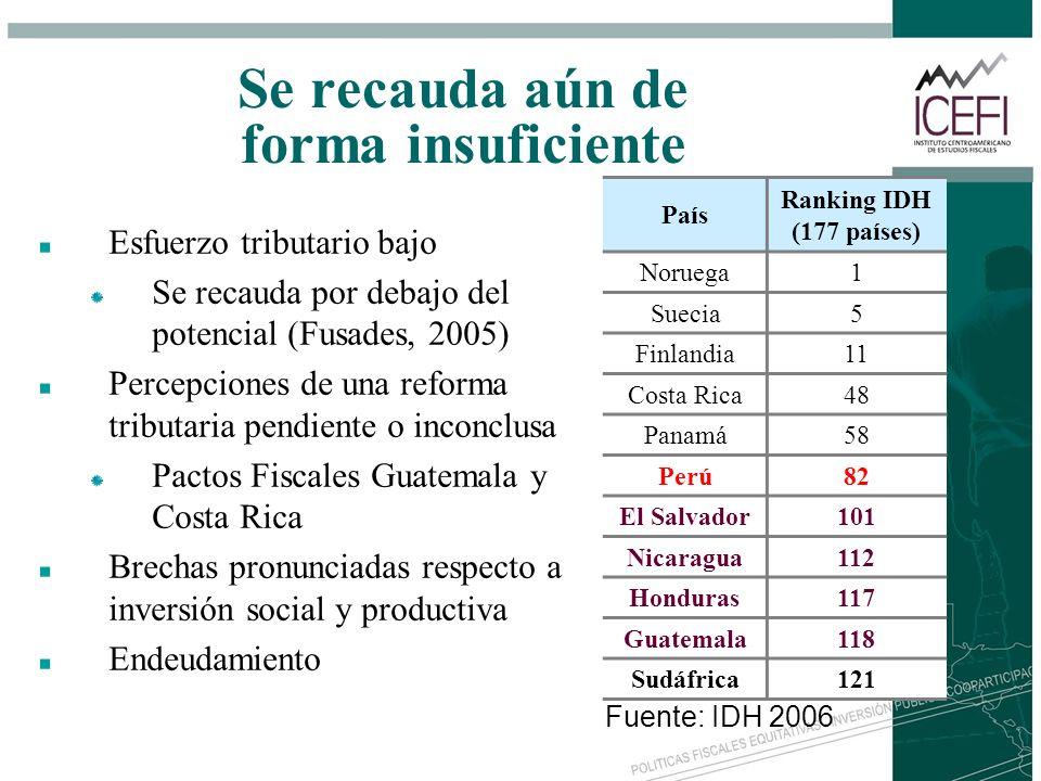 Se recauda aún de forma insuficiente Esfuerzo tributario bajo Se recauda por debajo del potencial (Fusades, 2005) Percepciones de una reforma tributar
