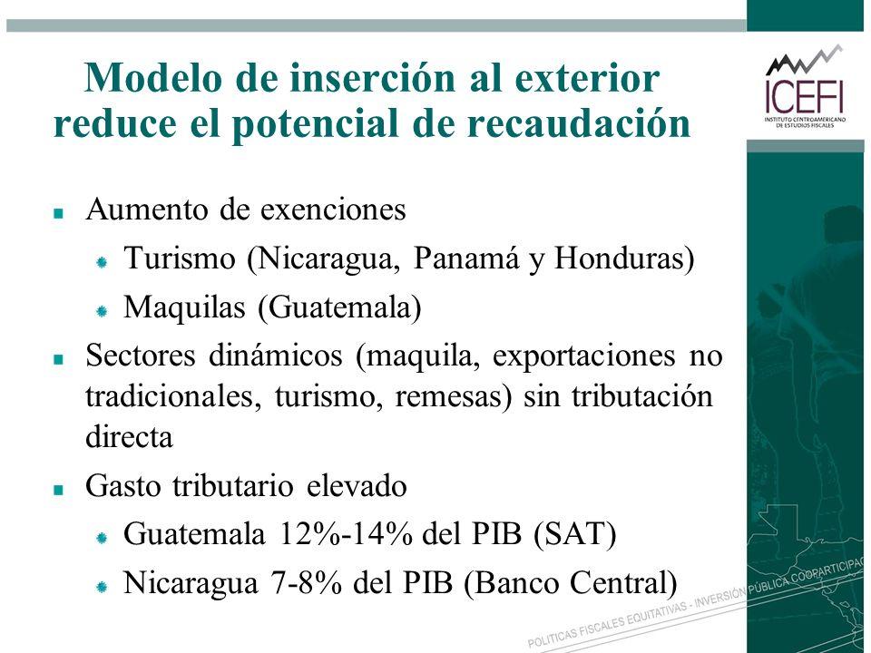 Modelo de inserción al exterior reduce el potencial de recaudación Aumento de exenciones Turismo (Nicaragua, Panamá y Honduras) Maquilas (Guatemala) S