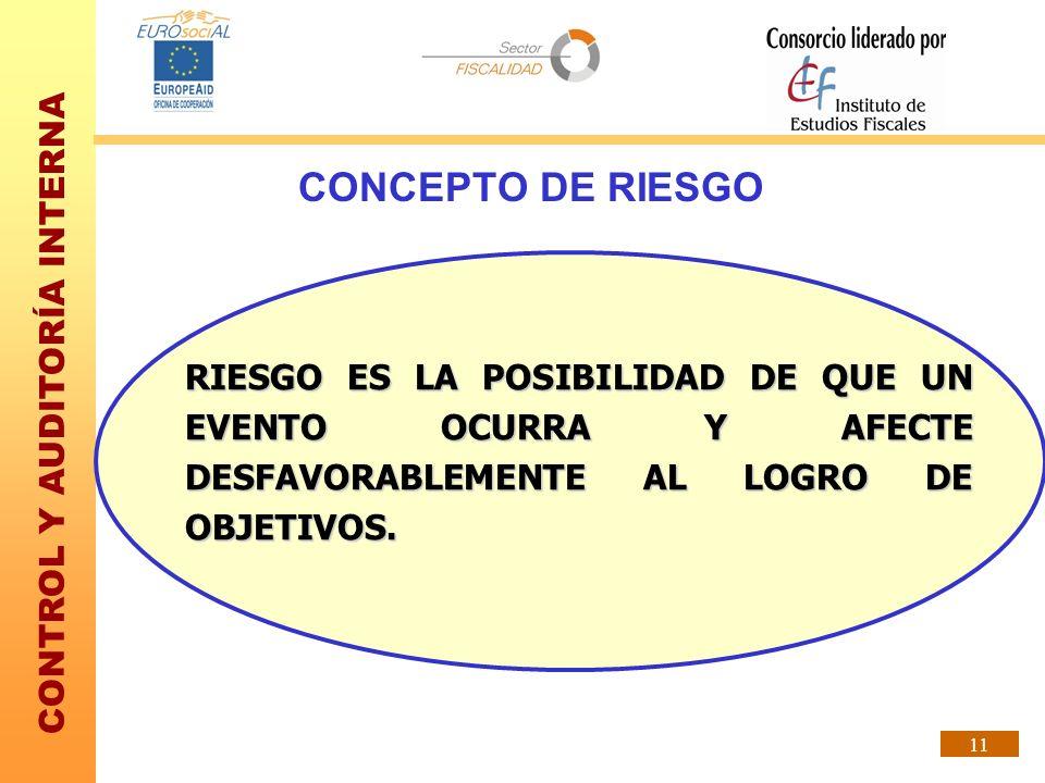 CONTROL Y AUDITORÍA INTERNA 11 CONCEPTO DE RIESGO RIESGO ES LA POSIBILIDAD DE QUE UN EVENTO OCURRA Y AFECTE DESFAVORABLEMENTE AL LOGRO DE OBJETIVOS.