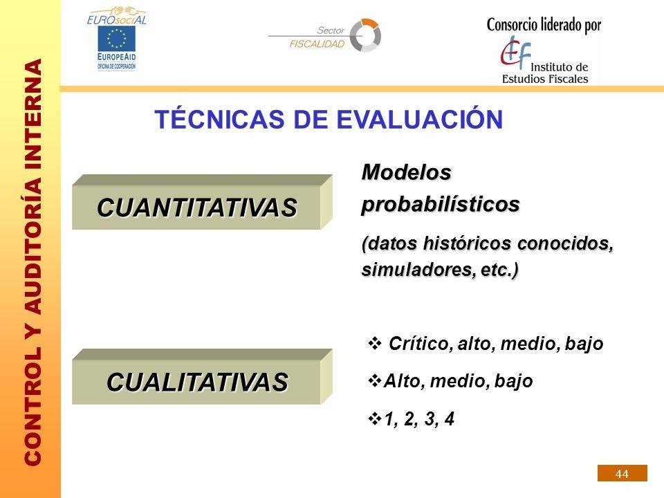 CONTROL Y AUDITORÍA INTERNA 44 TÉCNICAS DE EVALUACIÓN CUANTITATIVAS Modelos probabilísticos (datos históricos conocidos, simuladores, etc.) CUALITATIV