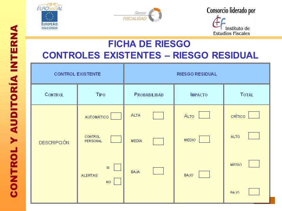 CONTROL Y AUDITORÍA INTERNA 50 FICHA DE RIESGO CONTROLES EXISTENTES – RIESGO RESIDUAL