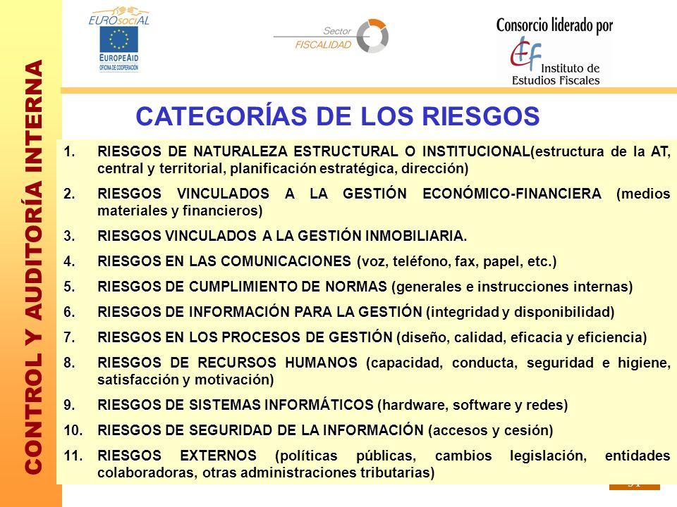 CONTROL Y AUDITORÍA INTERNA 51 CATEGORÍAS DE LOS RIESGOS 1.RIESGOS DE NATURALEZA ESTRUCTURAL O INSTITUCIONAL 1.RIESGOS DE NATURALEZA ESTRUCTURAL O INS