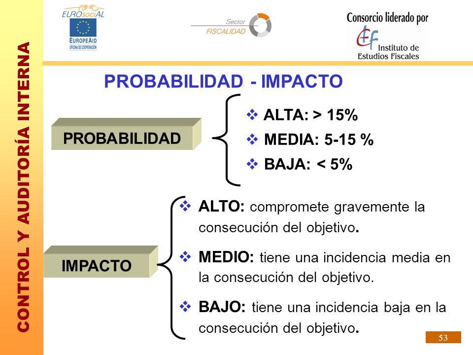 CONTROL Y AUDITORÍA INTERNA 53 PROBABILIDAD - IMPACTO PROBABILIDAD ALTA: > 15% MEDIA: 5-15 % BAJA: < 5% IMPACTO ALTO: compromete gravemente la consecu