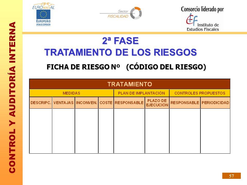CONTROL Y AUDITORÍA INTERNA 57 FICHA DE RIESGO Nº (CÓDIGO DEL RIESGO) 2ª FASE TRATAMIENTO DE LOS RIESGOS