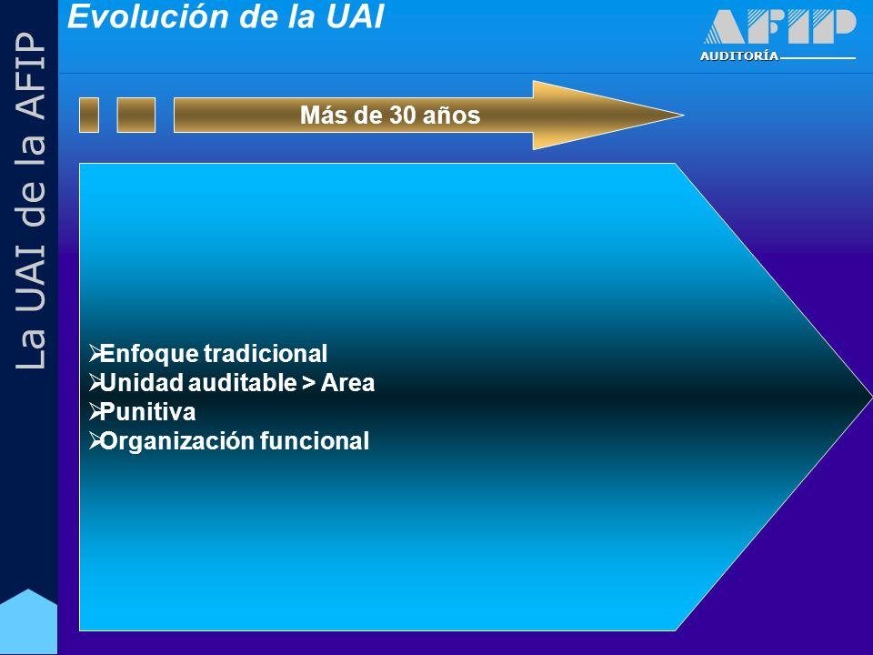 AUDITORÍA La UAI de la AFIP Enfoque tradicional Unidad auditable > Area Punitiva Organización funcional Más de 30 años Evolución de la UAI