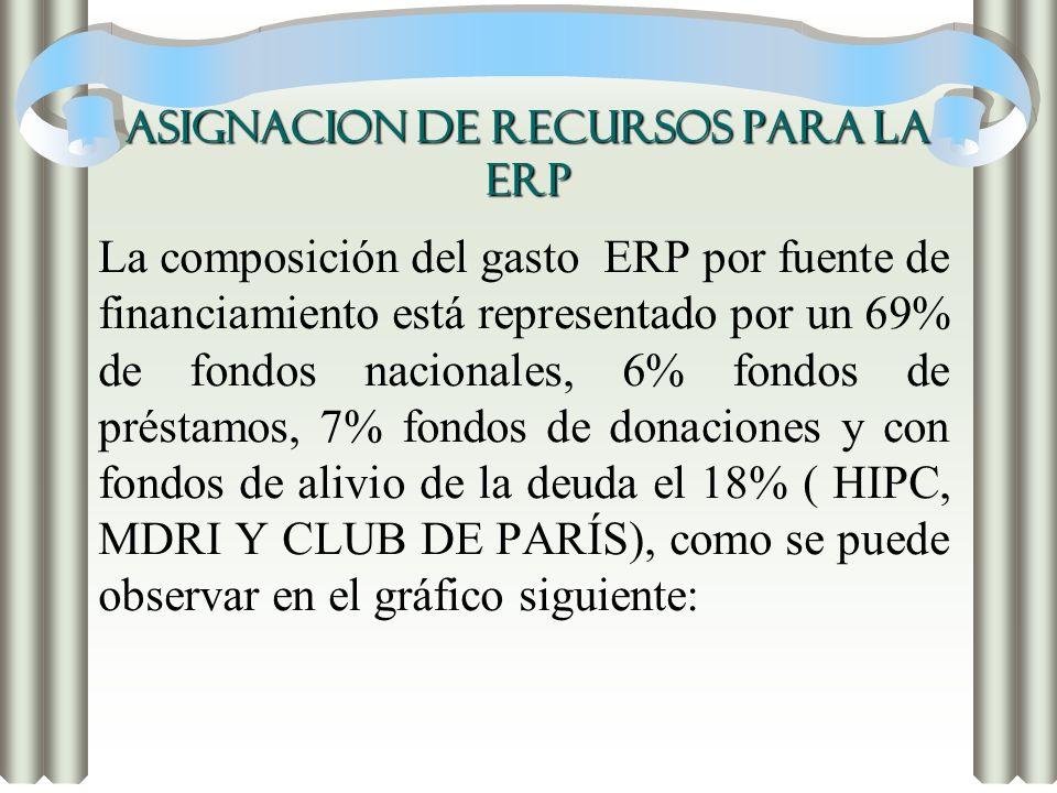ASIGNACION DE RECURSOS PARA LA ERP La composición del gasto ERP por fuente de financiamiento está representado por un 69% de fondos nacionales, 6% fon