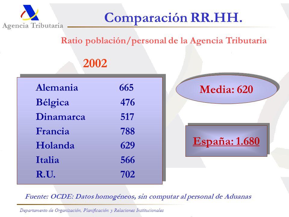Agencia Tributaria Departamento de Organización, Planificación y Relaciones Institucionales Recursos Disponibles Total Efectivos a 1-I-2006: 27.357 Pr