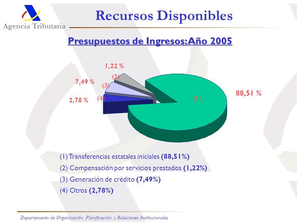 2002 País Población/(millones) Ratio Núm. Habitantes / Personal Admón. Trib. Argentina 36,260 1.861 Bolivia 8,274 6.635 Brasil174,632 8.612 Chile 15,1