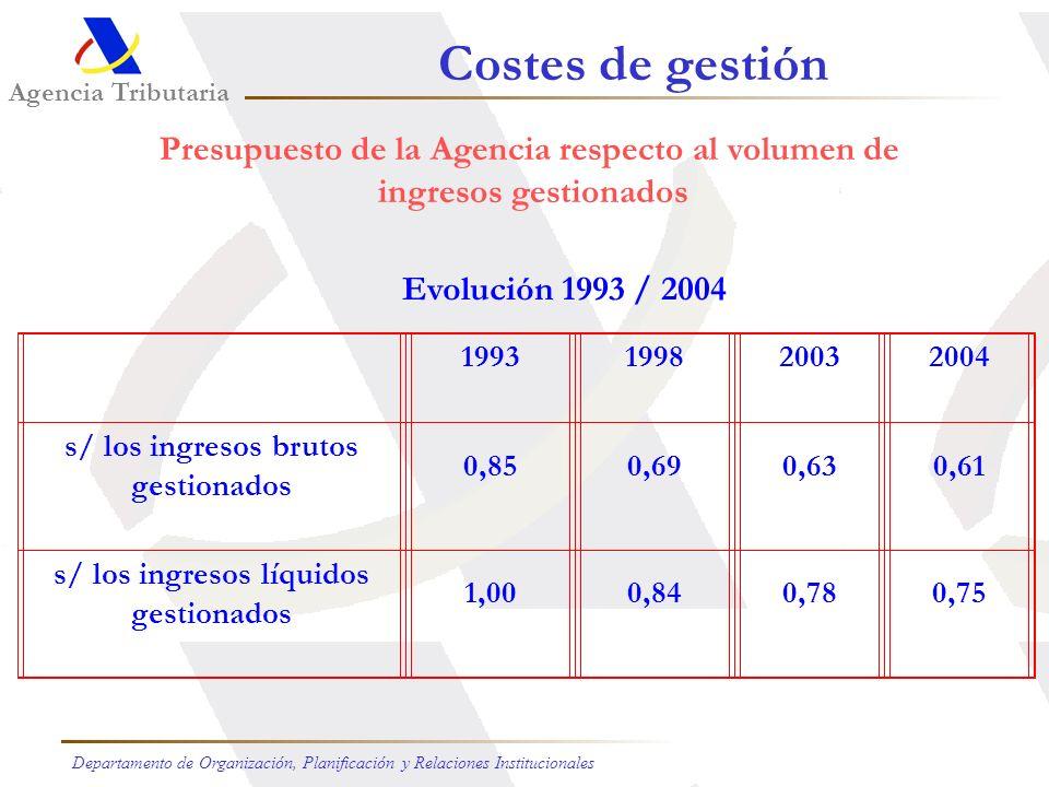 Presupuestos de Ingresos: Año 2005 (1) Transferencias estatales iniciales (88,51%) (2) Compensación por servicios prestados (1,22%) (3) Generación de