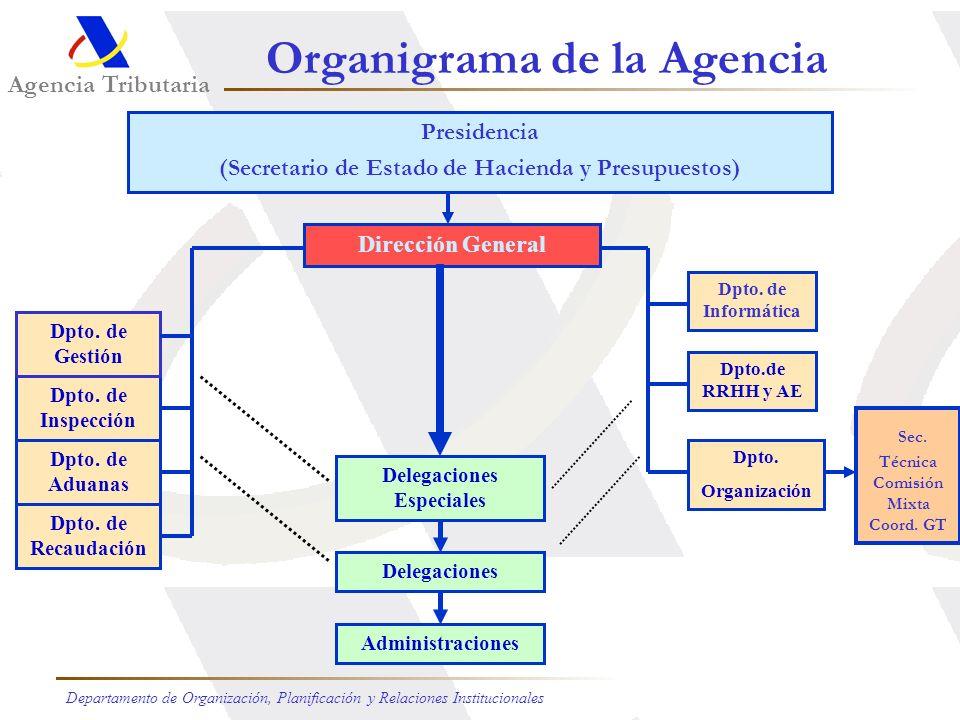 Agencia Tributaria Departamento de Organización, Planificación y Relaciones Institucionales Costes de gestión Evolución 1993 / 2004 Presupuesto de la