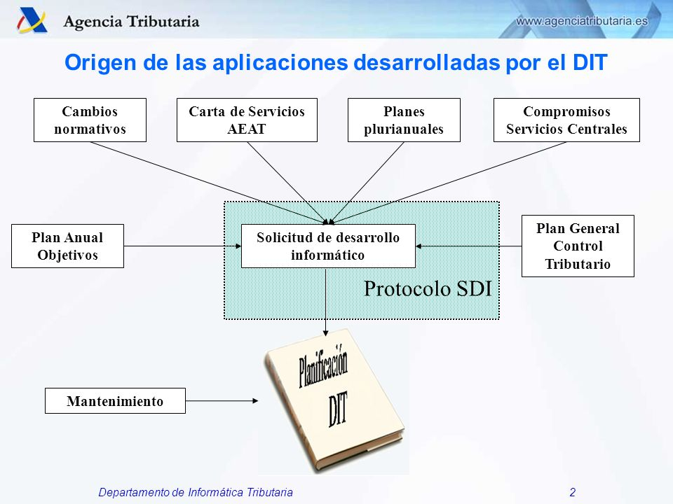 Departamento de Informática Tributaria3 Origen de las aplicaciones desarrolladas por el DIT Tienen su origen en distintos documentos y planes: Compromisos de Servicios Centrales de la AEAT.