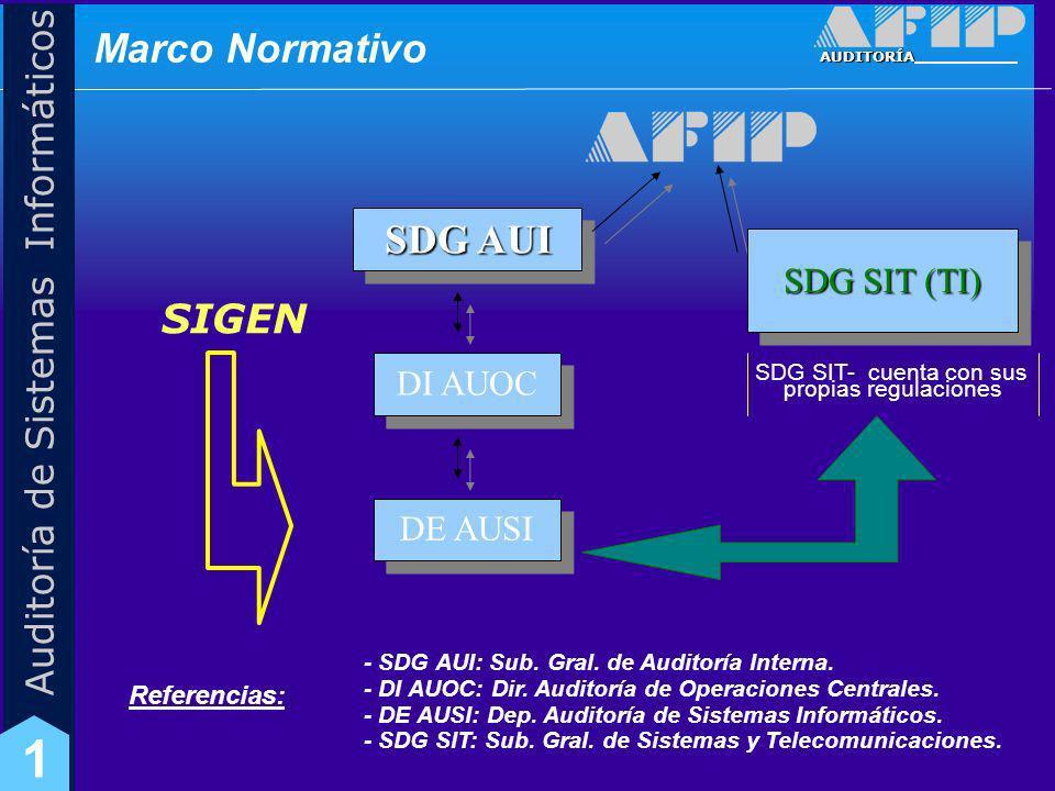 AUDITORÍA Auditoría de Sistemas Informáticos 1 Resolución 48/05 (SIGEN) Marco Normativo Resolución 152/02 (SIGEN)