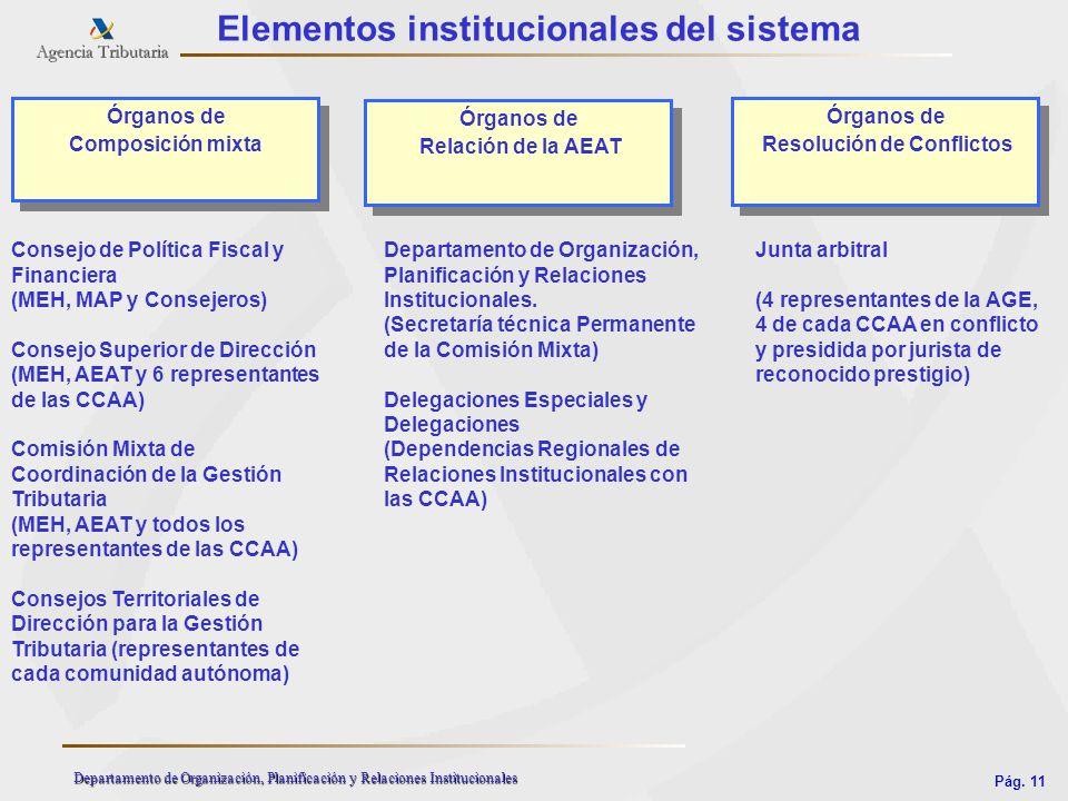 Pág. 11 Departamento de Organización, Planificación y Relaciones Institucionales Elementos institucionales del sistema Órganos de Composición mixta Ór