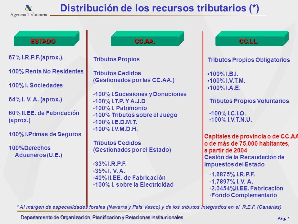 Pág. 4 Departamento de Organización, Planificación y Relaciones Institucionales Distribución de los recursos tributarios (*) ESTADO CC.AA. CC.AA.CC.LL
