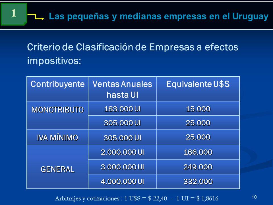 10 Las pequeñas y medianas empresas en el Uruguay Criterio de Clasificación de Empresas a efectos impositivos: 1 ContribuyenteVentas Anuales hasta UI
