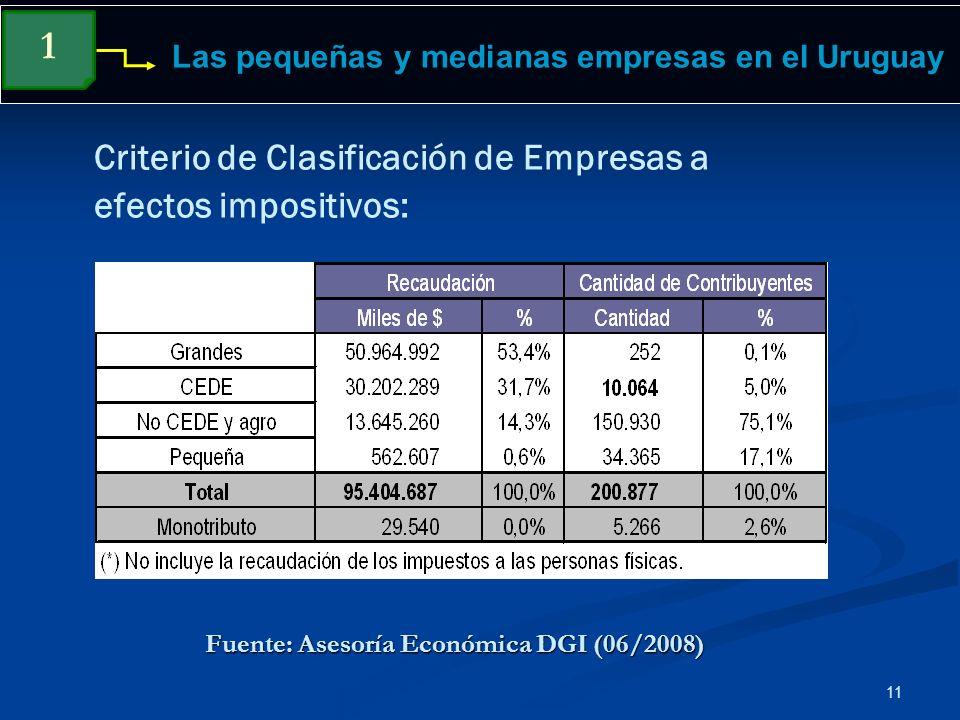 11 Las pequeñas y medianas empresas en el Uruguay Criterio de Clasificación de Empresas a efectos impositivos: 1 Fuente: Asesoría Económica DGI (06/20