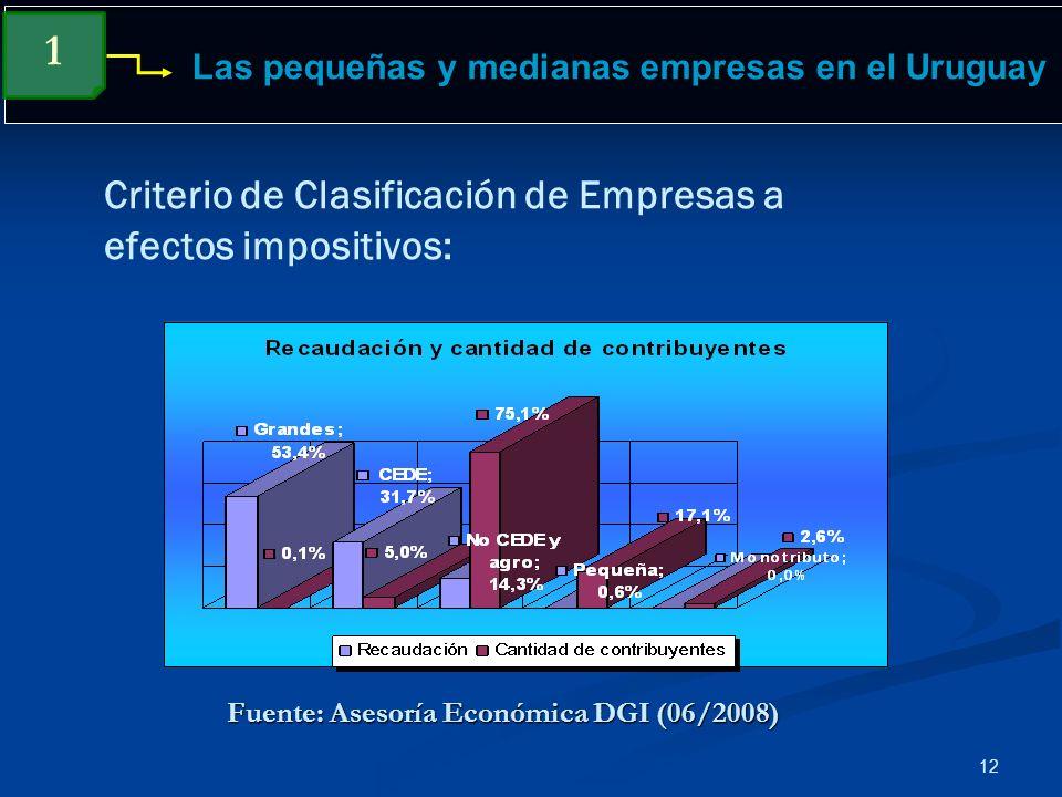 12 Las pequeñas y medianas empresas en el Uruguay 1 Criterio de Clasificación de Empresas a efectos impositivos: Fuente: Asesoría Económica DGI (06/20