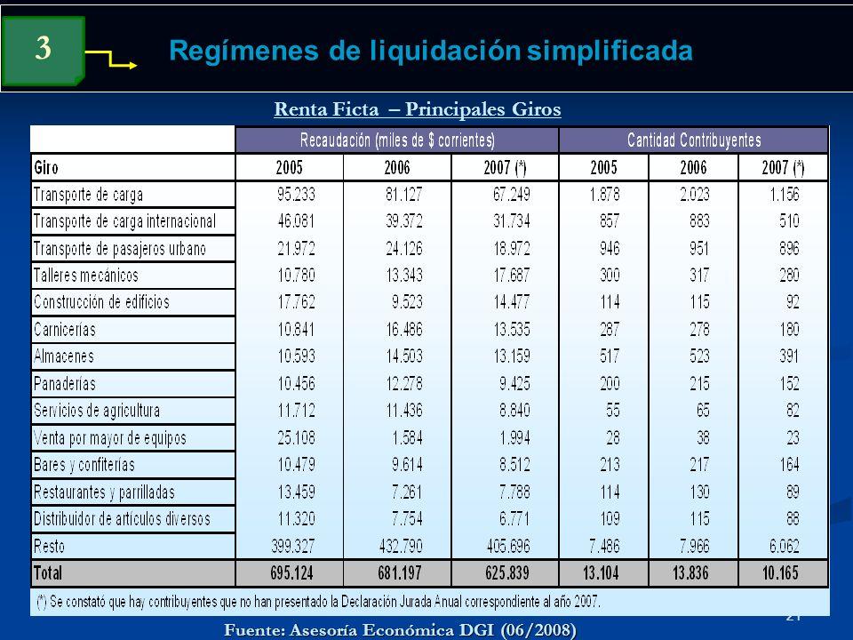 21 Regímenes de liquidación simplificada 3 Renta Ficta – Principales Giros Fuente: Asesoría Económica DGI (06/2008)