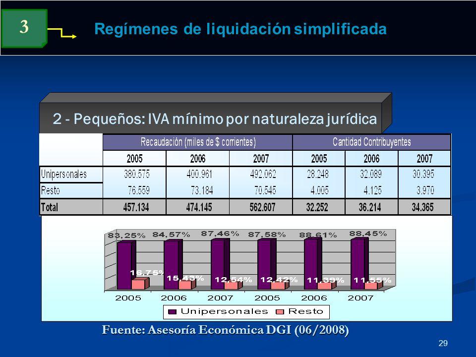 29 Regímenes de liquidación simplificada 2 - Pequeños: IVA mínimo por naturaleza jurídica 3 Fuente: Asesoría Económica DGI (06/2008)