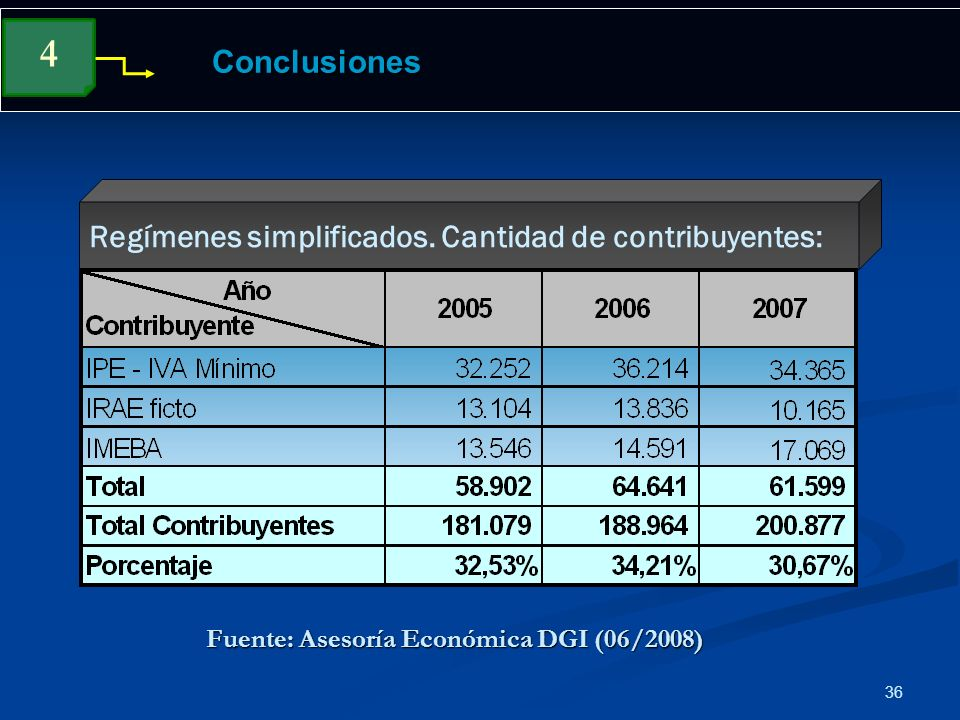 36 Conclusiones Regímenes simplificados. Cantidad de contribuyentes: 4 Fuente: Asesoría Económica DGI (06/2008)