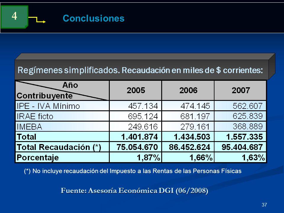 37 Conclusiones Regímenes simplificados. Recaudación en miles de $ corrientes : 4 Fuente: Asesoría Económica DGI (06/2008) (*) No incluye recaudación