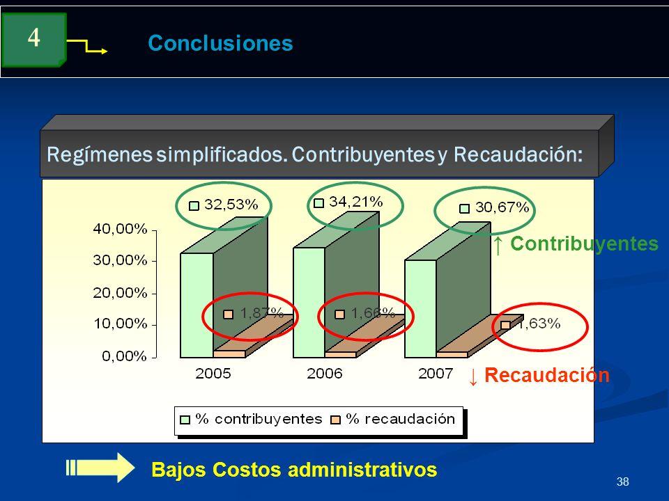 38 Conclusiones Regímenes simplificados. Contribuyentes y Recaudación: 4 Recaudación Contribuyentes Bajos Costos administrativos