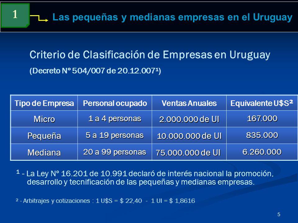 5 Las pequeñas y medianas empresas en el Uruguay ¹ - La Ley Nº 16.201 de 10.991 declaró de interés nacional la promoción, desarrollo y tecnificación d