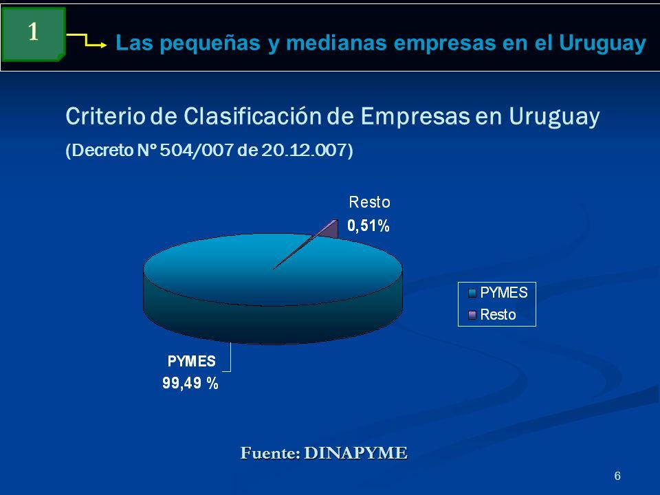 6 Criterio de Clasificación de Empresas en Uruguay (Decreto Nº 504/007 de 20.12.007) Las pequeñas y medianas empresas en el Uruguay 1 Fuente: DINAPYME