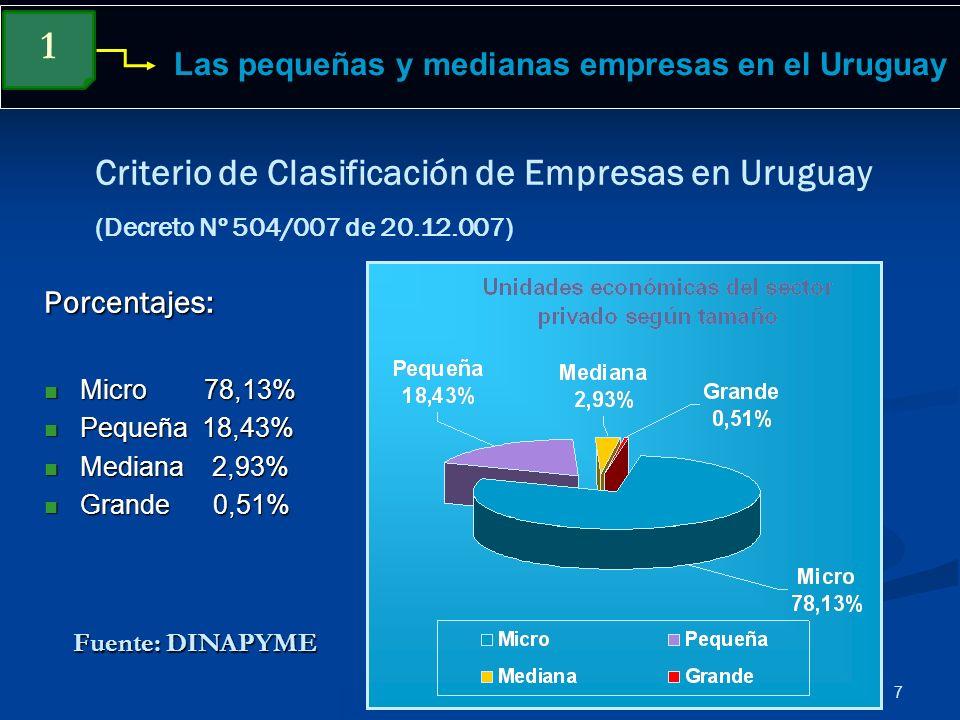 7 Las pequeñas y medianas empresas en el Uruguay Criterio de Clasificación de Empresas en Uruguay (Decreto Nº 504/007 de 20.12.007) 1 Porcentajes: Mic