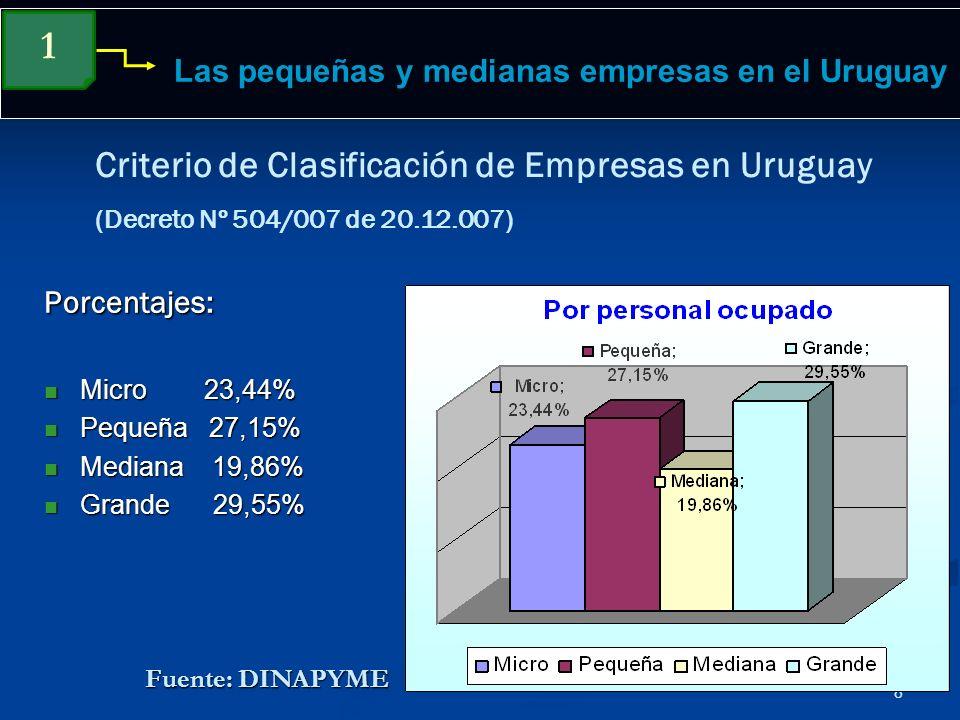 8 Las pequeñas y medianas empresas en el Uruguay Criterio de Clasificación de Empresas en Uruguay (Decreto Nº 504/007 de 20.12.007) 1 Porcentajes: Mic