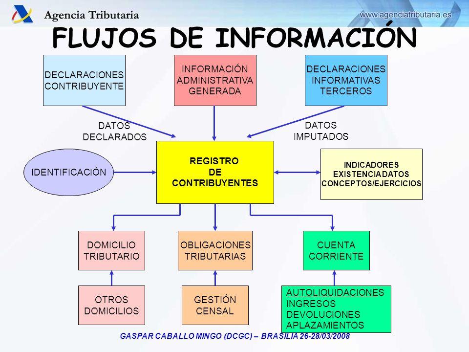 GASPAR CABALLO MINGO (DCGC) – BRASILIA 26-28/03/2008 FLUJOS DE INFORMACIÓN IDENTIFICACIÓN INFORMACIÓN ADMINISTRATIVA GENERADA REGISTRO DE CONTRIBUYENT