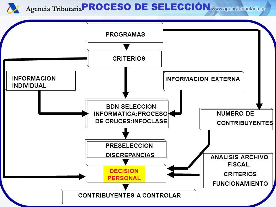 GASPAR CABALLO MINGO (DCGC) – BRASILIA 26-28/03/2008 PROGRAMAS CRITERIOS INFORMACION INDIVIDUAL INFORMACION EXTERNA PRESELECCION DISCREPANCIAS NUMERO