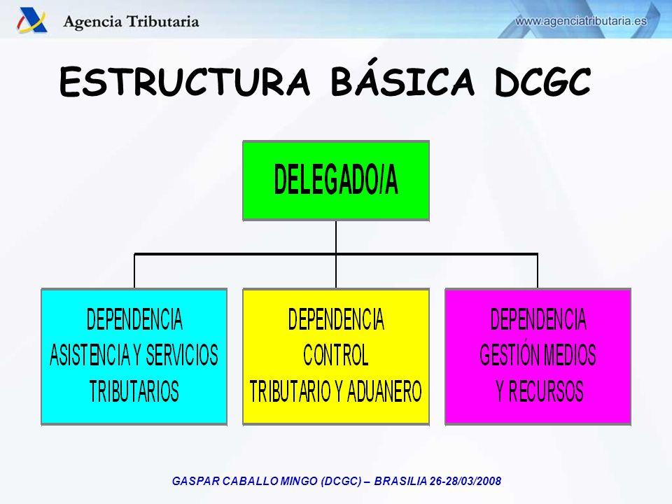 GASPAR CABALLO MINGO (DCGC) – BRASILIA 26-28/03/2008 PROCESO DE GESTIÓN TRIBUTARIA Contribuyente Control Gestión Recaudación Ingreso Servicios de Ayuda DECLARA CorrectaIncorrecta Correcta Devolución Informativa Voluntaria Ejecutiva NO DECLARA