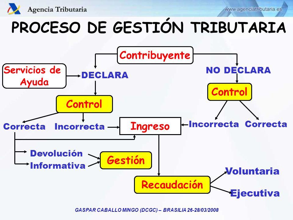 GASPAR CABALLO MINGO (DCGC) – BRASILIA 26-28/03/2008 PROCESO DE GESTIÓN TRIBUTARIA Contribuyente Control Gestión Recaudación Ingreso Servicios de Ayud