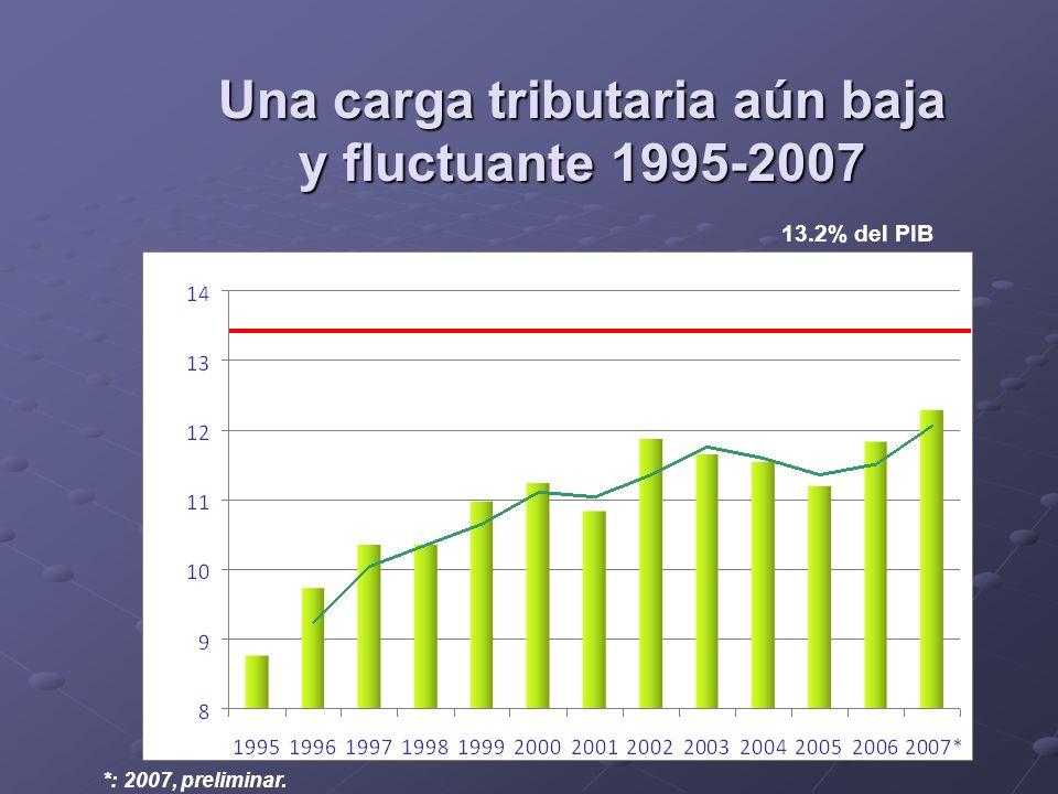 Una carga tributaria aún baja y fluctuante 1995-2007 *: 2007, preliminar. 13.2% del PIB
