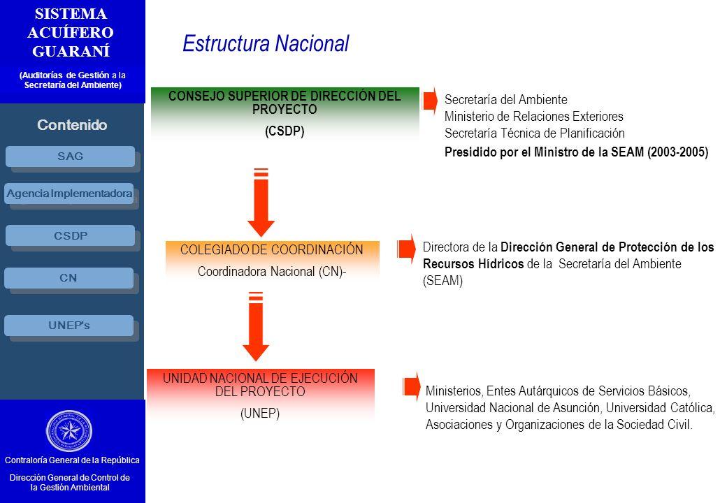 CONSEJO SUPERIOR DE DIRECCIÓN DEL PROYECTO (CSDP) Estructura Nacional Ministerios, Entes Autárquicos de Servicios Básicos, Universidad Nacional de Asu