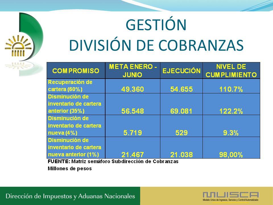 GESTIÓN DIVISIÓN DE COBRANZAS