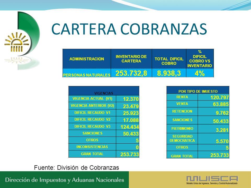ADMINISTRACION INVENTARIO DE CARTERA % TOTAL DIFICIL COBRO DIFICIL COBRO VS INVENTARIO PERSONAS NATURALES 253.732,88.938,34% POR TIPO DE IMUESTO RENTA