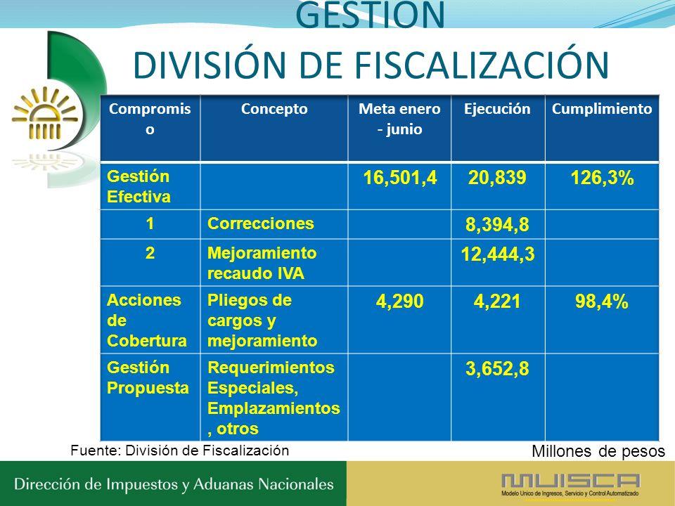 GESTIÓN DIVISIÓN DE FISCALIZACIÓN Fuente: División de Fiscalización Millones de pesos