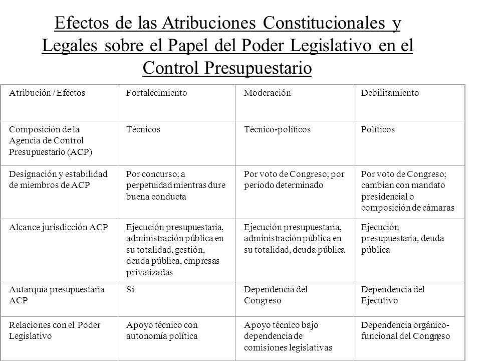 11 Efectos de las Atribuciones Constitucionales y Legales sobre el Papel del Poder Legislativo en el Control Presupuestario Atribución / EfectosFortal