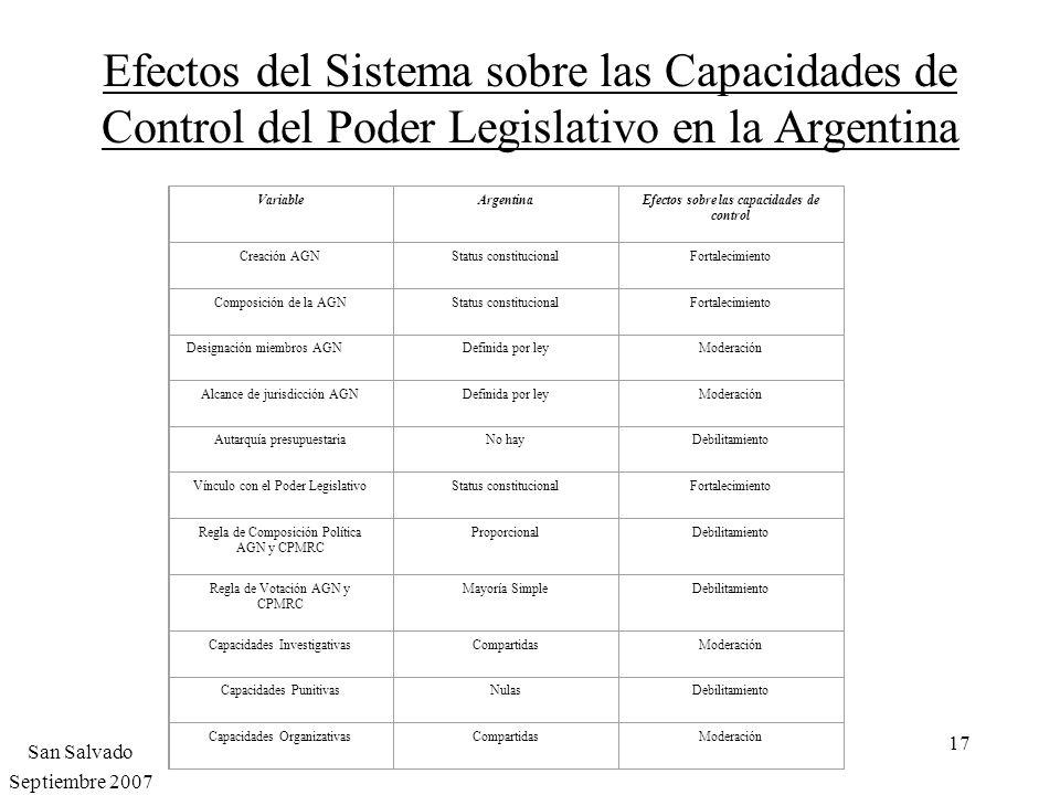 17 Efectos del Sistema sobre las Capacidades de Control del Poder Legislativo en la Argentina VariableArgentinaEfectos sobre las capacidades de contro