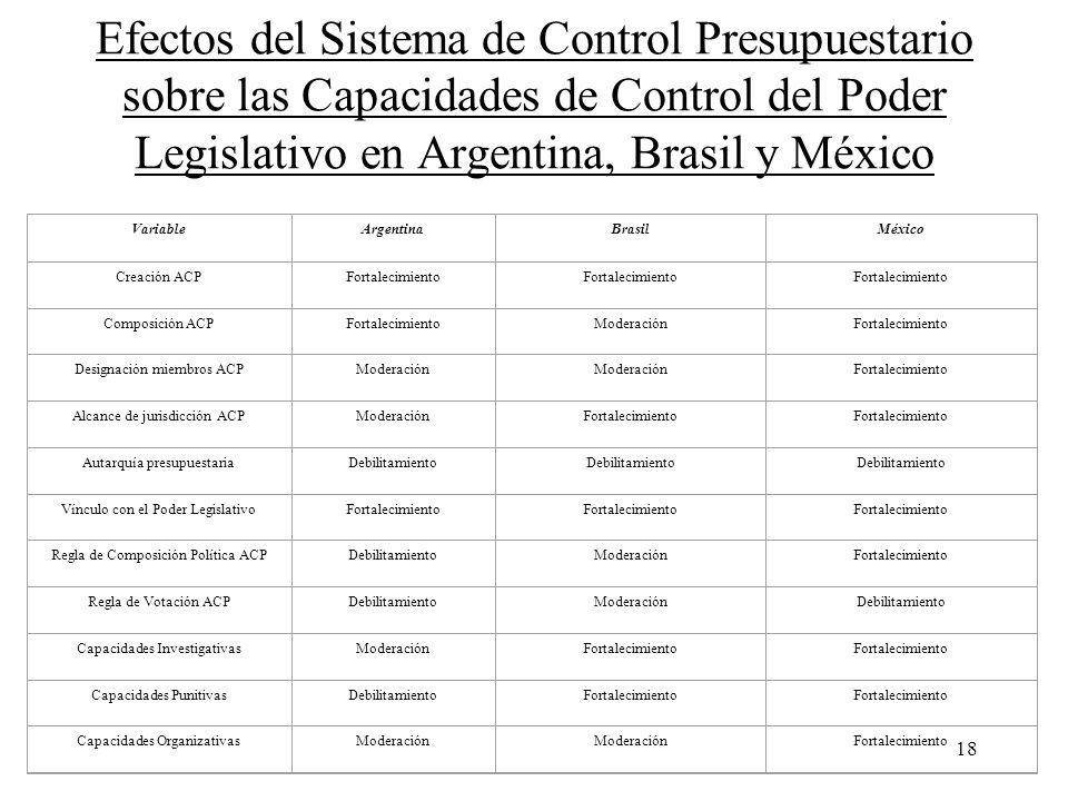18 Efectos del Sistema de Control Presupuestario sobre las Capacidades de Control del Poder Legislativo en Argentina, Brasil y México VariableArgentin