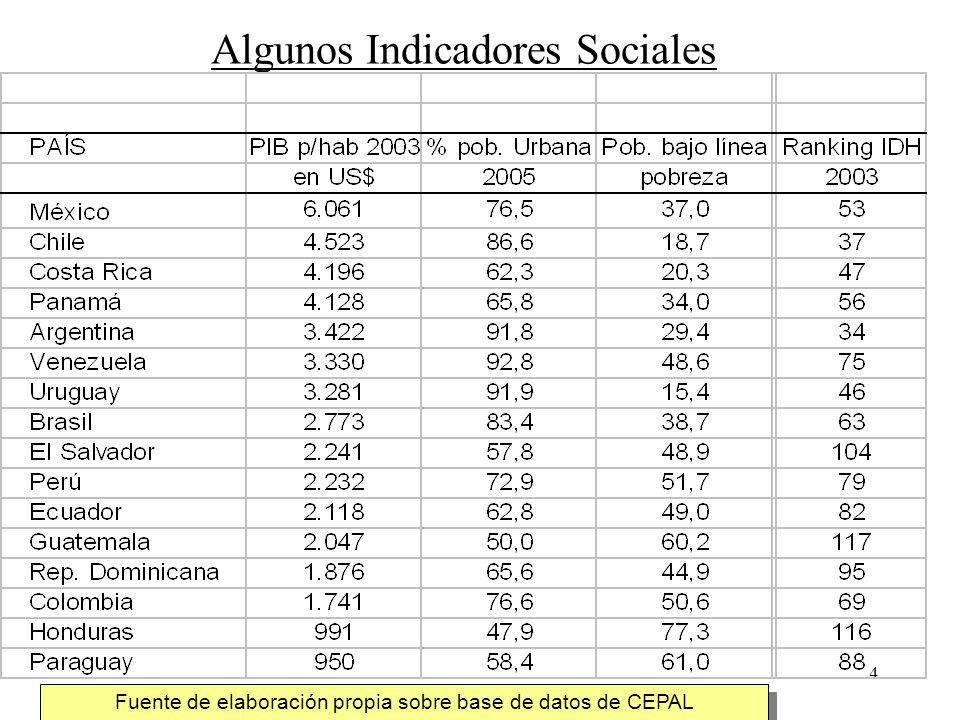 4 Algunos Indicadores Sociales Fuente de elaboración propia sobre base de datos de CEPAL