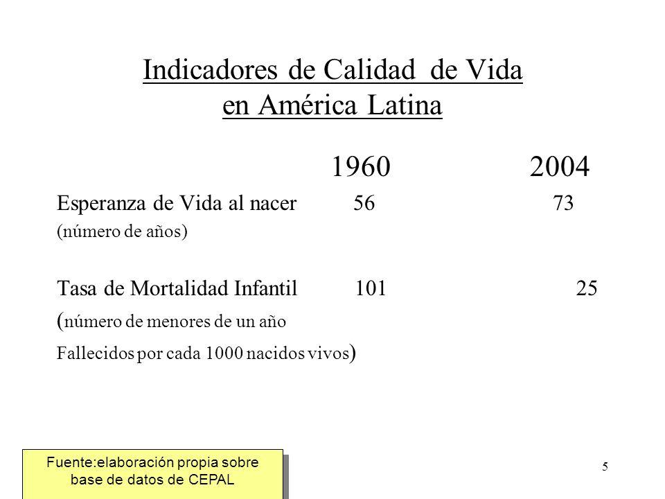 6 Indicadores de Calidad de Vida en América Latina 1991 1999 2003 -Acceso oportuno a Educación 86,8 93,4 96,3 Primaria (tasa neta de matrícula ) -Acceso oportuno a Educación 30,0 60,0 64,1 Secundaria (tasa neta de matrícula) Fuente: elaboración propia sobre información de CEPAL