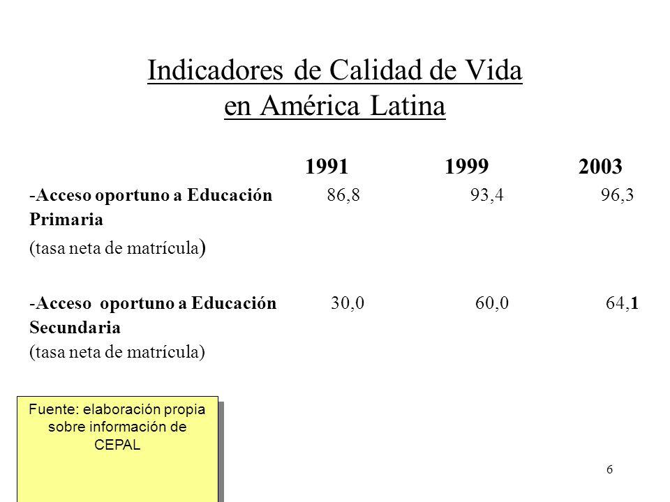 6 Indicadores de Calidad de Vida en América Latina 1991 1999 2003 -Acceso oportuno a Educación 86,8 93,4 96,3 Primaria (tasa neta de matrícula ) -Acce